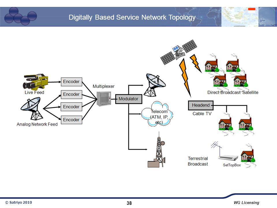 © Satriyo 2010 WG Licensing 38 Digitally Based Service Network Topology