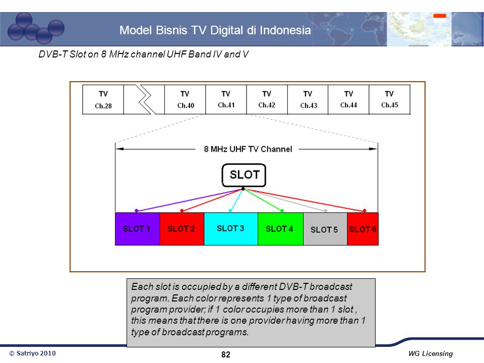 © Satriyo 2010 WG Licensing 82 Model Bisnis TV Digital di Indonesia DVB-T Slot on 8 MHz channel UHF Band IV and V Each slot is occupied by a different