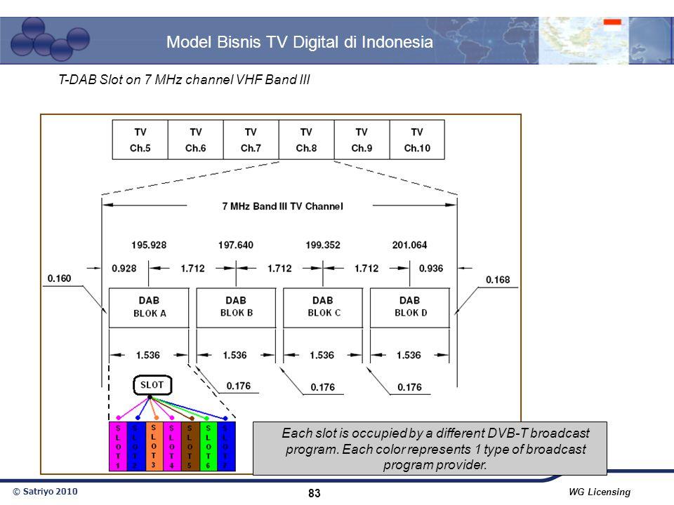 © Satriyo 2010 WG Licensing 83 Model Bisnis TV Digital di Indonesia Each slot is occupied by a different DVB-T broadcast program.