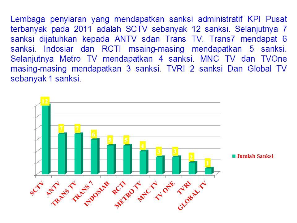 Lembaga penyiaran yang mendapatkan sanksi administratif KPI Pusat terbanyak pada 2011 adalah SCTV sebanyak 12 sanksi. Selanjutnya 7 sanksi dijatuhkan