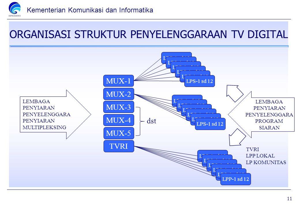 Kementerian Komunikasi dan Informatika ORGANISASI STRUKTUR PENYELENGGARAAN TV DIGITAL MUX-1 MUX-2 MUX-3 MUX-4 MUX-5 TVRI LPS-1 sd 12 LPP-1 sd 12 TVRI