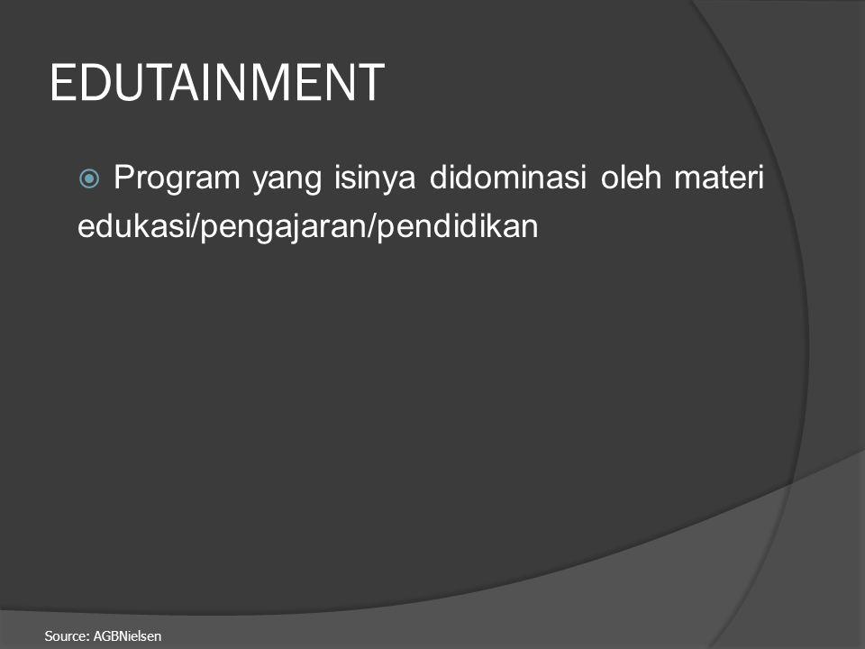 Source: AGBNielsen  Yang termasuk didalam kategori FILLER adalah program yang memiliki ketentuan sebagai berikut: 1. Program yang memotong suatu prog