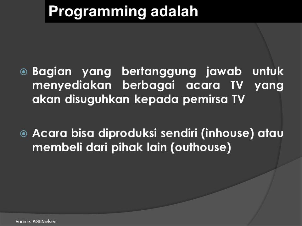 Source: AGBNielsen  Bagian yang bertanggung jawab untuk menyediakan berbagai acara TV yang akan disuguhkan kepada pemirsa TV  Acara bisa diproduksi sendiri (inhouse) atau membeli dari pihak lain (outhouse) Programming adalah