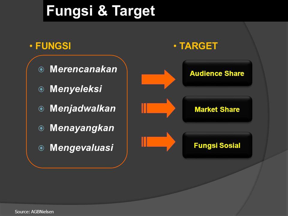 Source: AGBNielsen  Merencanakan  Menyeleksi  Menjadwalkan  Menayangkan  Mengevaluasi Audience Share Market Share TARGET Fungsi Sosial FUNGSI Fungsi & Target