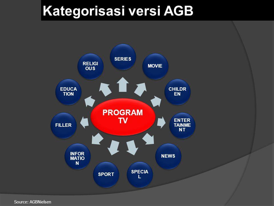 Source: AGBNielsen  Yang termasuk didalam kategori FILLER adalah program yang memiliki ketentuan sebagai berikut: 1.