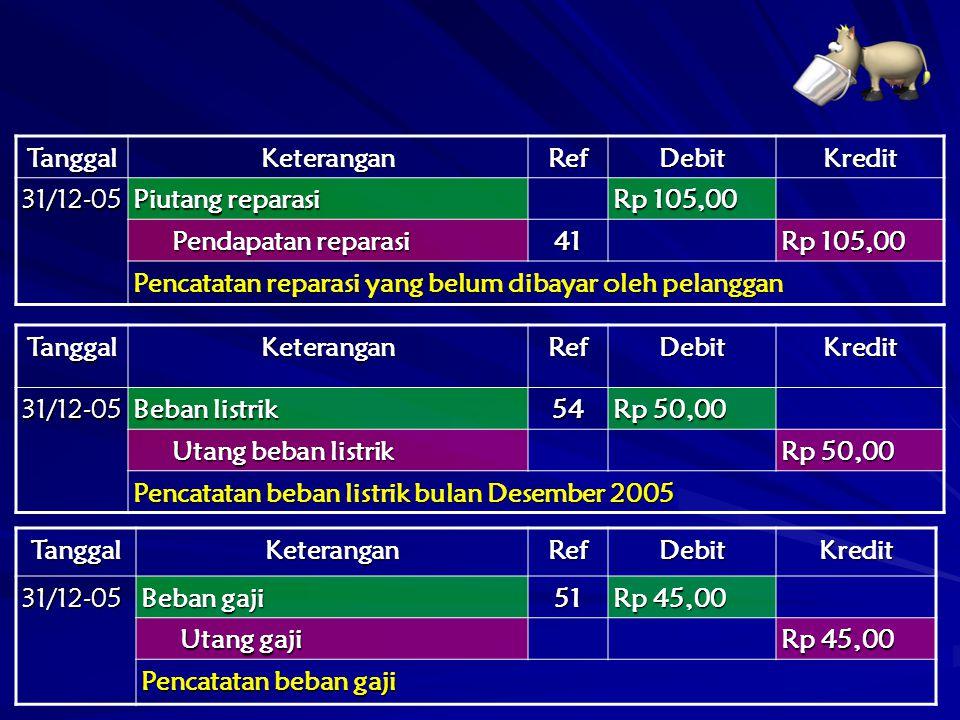 TanggalKeteranganRefDebitKredit 31/12-05 Piutang reparasi Rp 105,00 Pendapatan reparasi Pendapatan reparasi41 Rp 105,00 Pencatatan reparasi yang belum