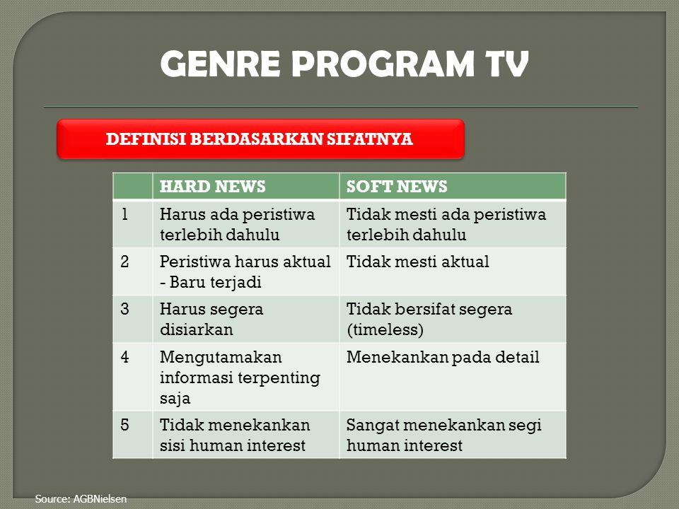Source: AGBNielsen 2. Feature : Berita ringan yang menarik GENRE PROGRAM TV HARD NEWS segala informasi penting yang harus disiarkan oleh media penyiar