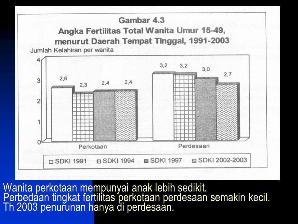 Wanita perkotaan mempunyai anak lebih sedikit. Perbedaan tingkat fertilitas perkotaan perdesaan semakin kecil. Th 2003 penurunan hanya di perdesaan.