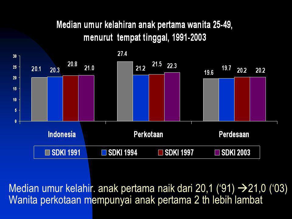 Median umur kelahir. anak pertama naik dari 20,1 ('91)  21,0 ('03) Wanita perkotaan mempunyai anak pertama 2 th lebih lambat