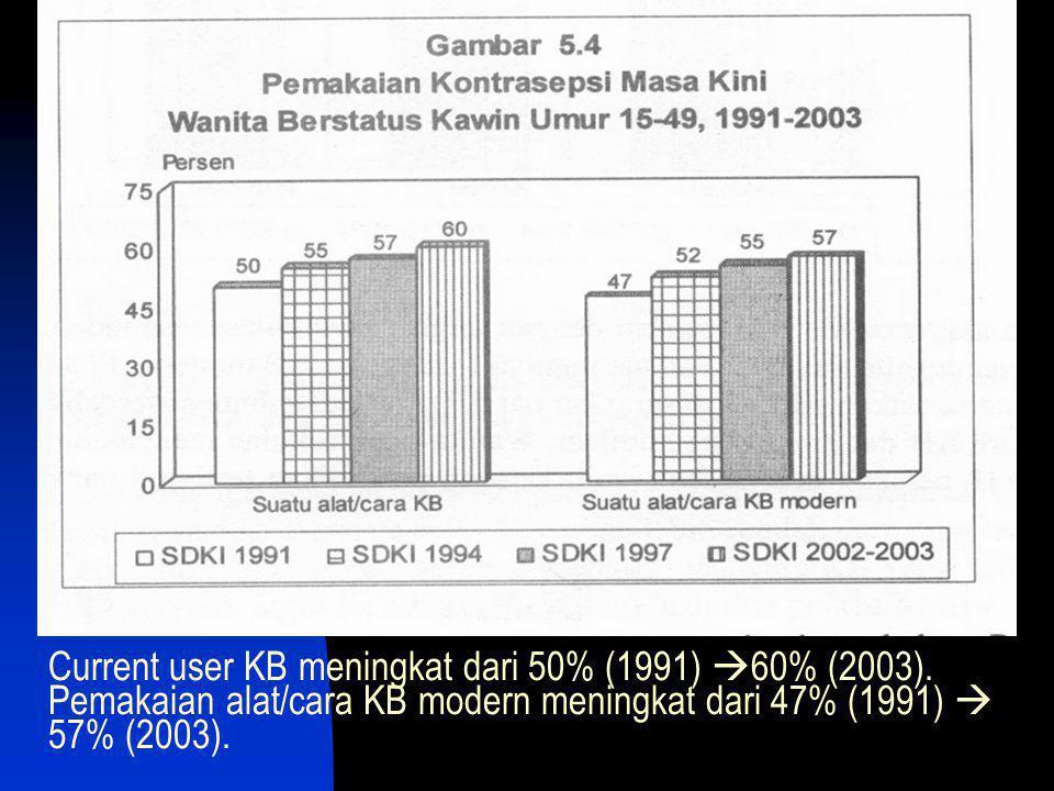 Current user KB meningkat dari 50% (1991)  60% (2003). Pemakaian alat/cara KB modern meningkat dari 47% (1991)  57% (2003).