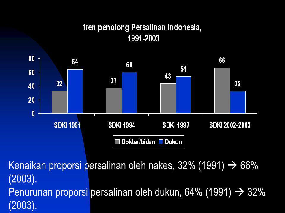 Kenaikan proporsi persalinan oleh nakes, 32% (1991)  66% (2003). Penurunan proporsi persalinan oleh dukun, 64% (1991)  32% (2003).