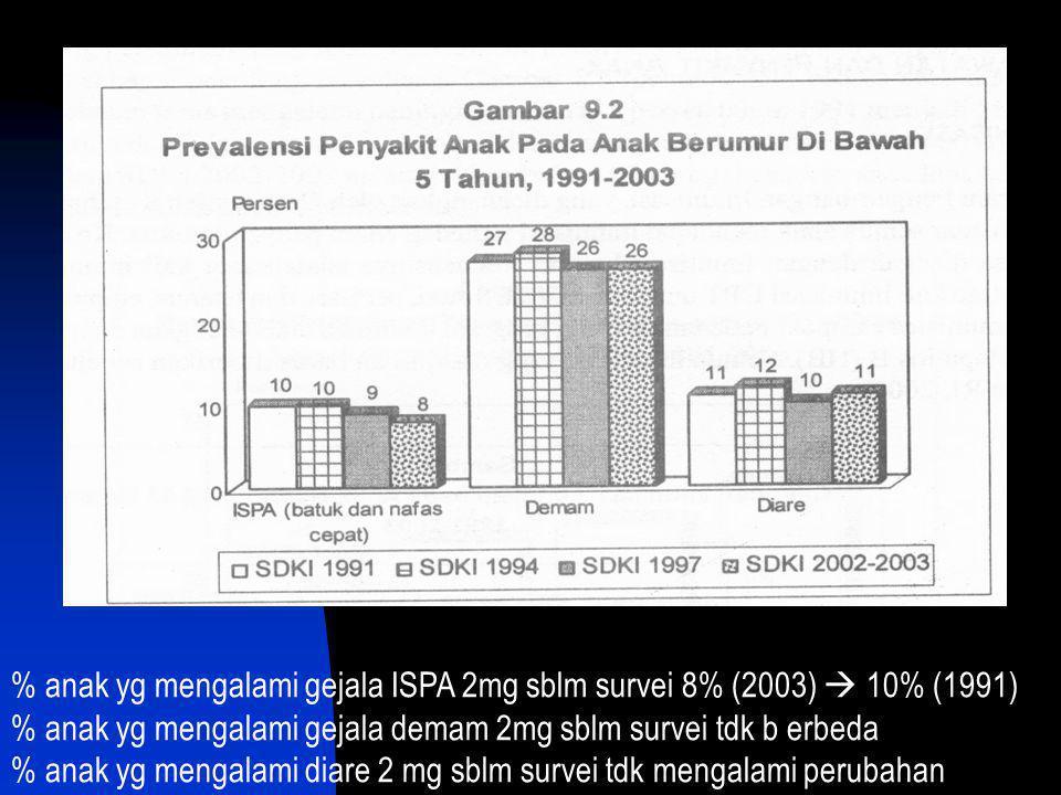 % anak yg mengalami gejala ISPA 2mg sblm survei 8% (2003)  10% (1991) % anak yg mengalami gejala demam 2mg sblm survei tdk b erbeda % anak yg mengala