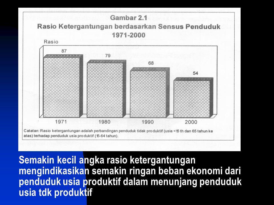 Semakin kecil angka rasio ketergantungan mengindikasikan semakin ringan beban ekonomi dari penduduk usia produktif dalam menunjang penduduk usia tdk p