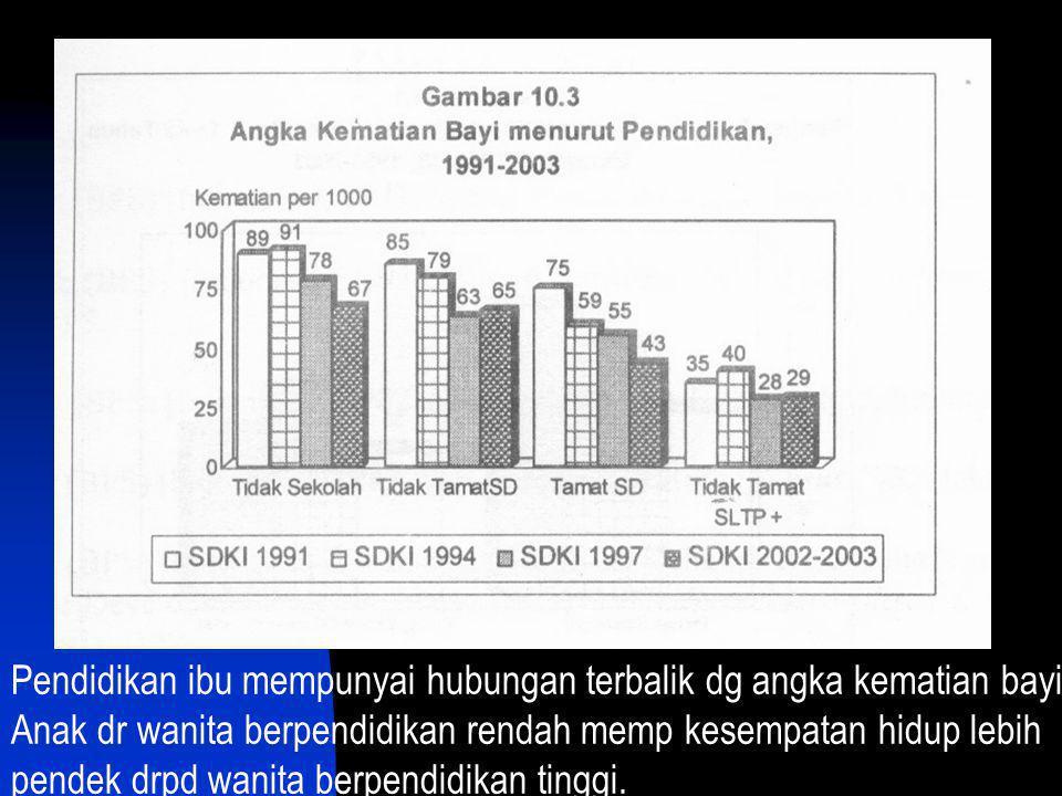 Pendidikan ibu mempunyai hubungan terbalik dg angka kematian bayi; Anak dr wanita berpendidikan rendah memp kesempatan hidup lebih pendek drpd wanita