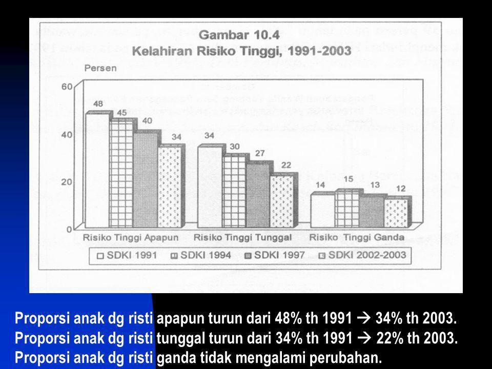 Proporsi anak dg risti apapun turun dari 48% th 1991  34% th 2003. Proporsi anak dg risti tunggal turun dari 34% th 1991  22% th 2003. Proporsi anak