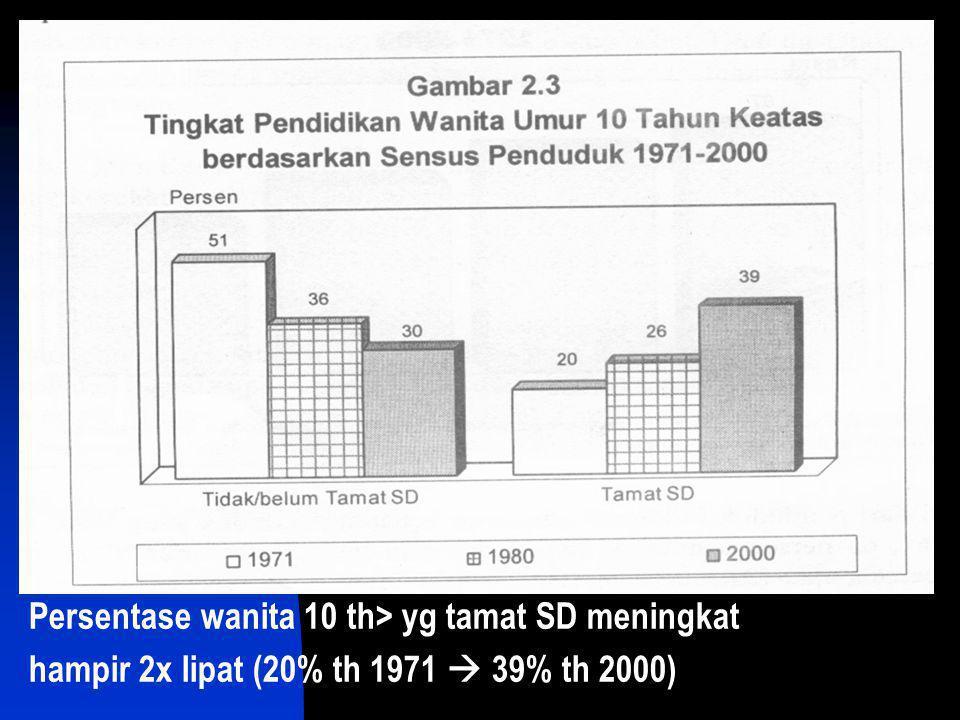 Persentase wanita 10 th> yg tamat SD meningkat hampir 2x lipat (20% th 1971  39% th 2000)