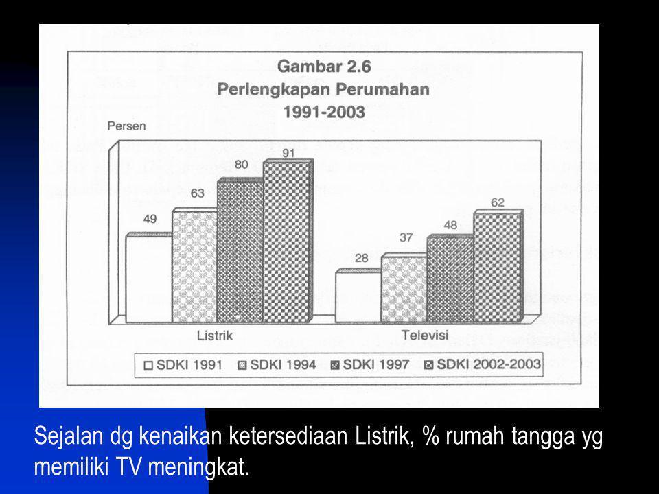 Current user KB meningkat dari 50% (1991)  60% (2003).