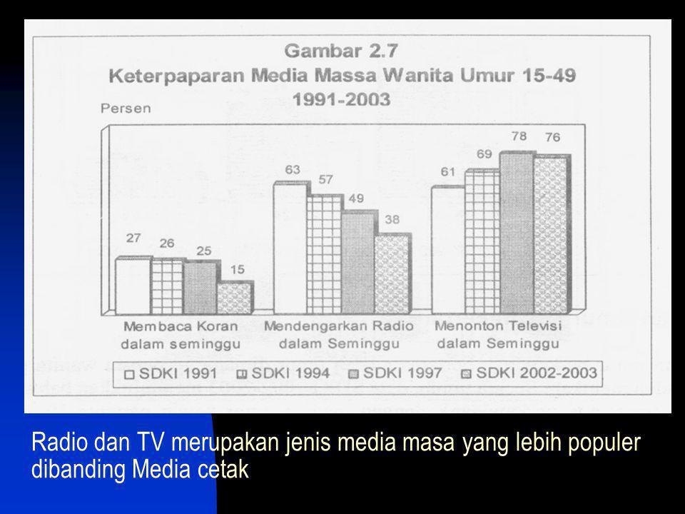 Radio dan TV merupakan jenis media masa yang lebih populer dibanding Media cetak