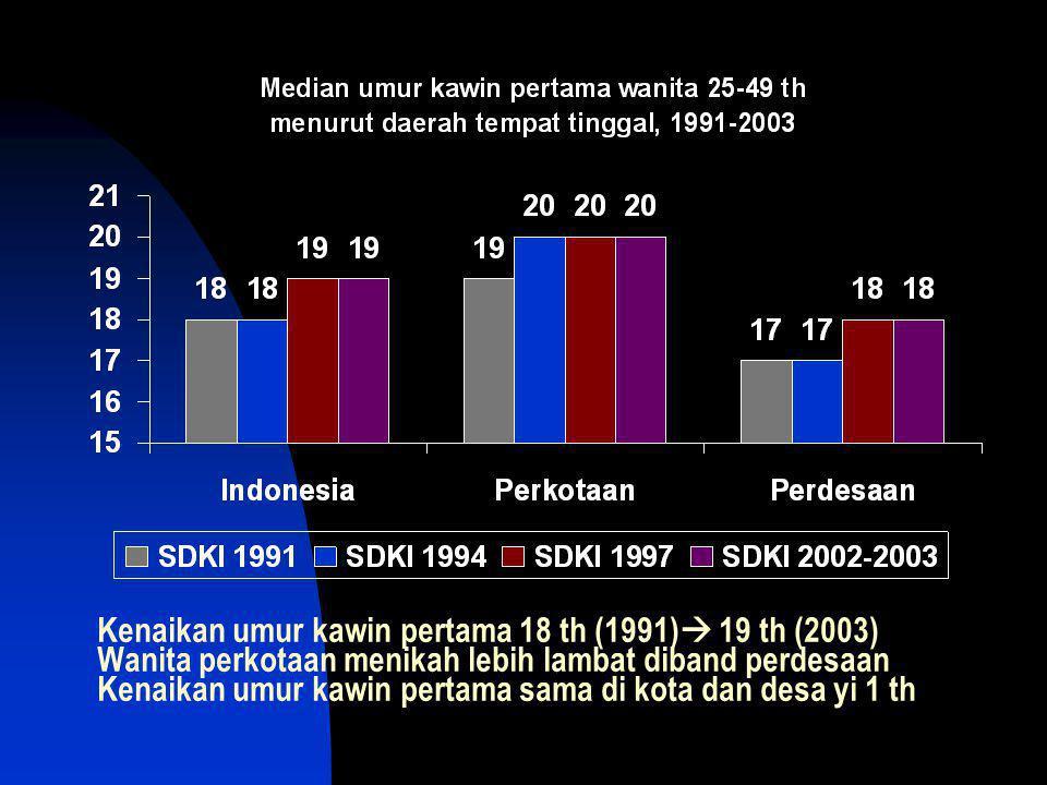 Kenaikan umur kawin pertama 18 th (1991)  19 th (2003) Wanita perkotaan menikah lebih lambat diband perdesaan Kenaikan umur kawin pertama sama di kot