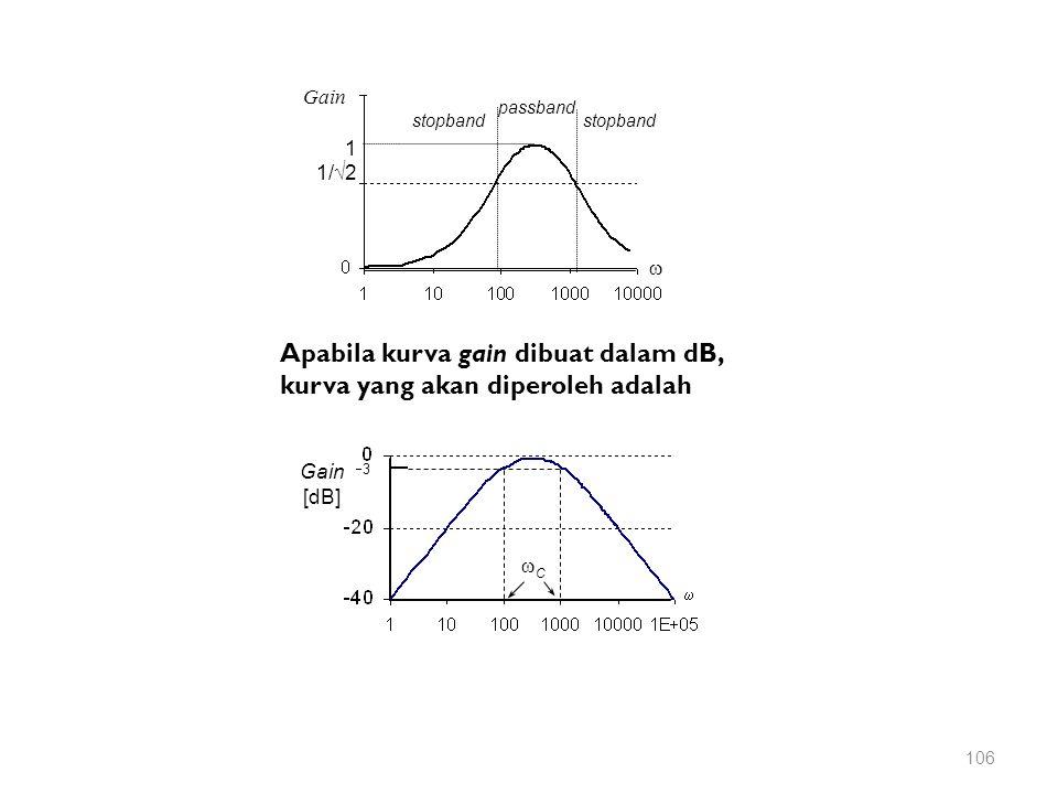 Gain [dB]  33 CC Apabila kurva gain dibuat dalam dB, kurva yang akan diperoleh adalah Gain 1 1/  2  passband stopband 106