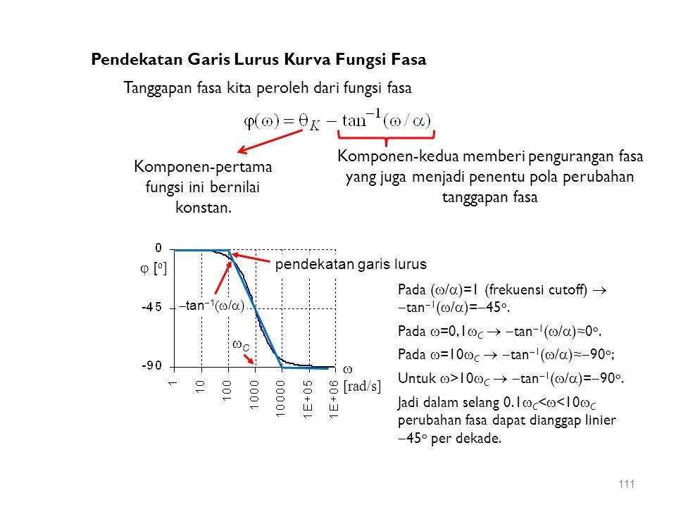 Tanggapan fasa kita peroleh dari fungsi fasa Pendekatan Garis Lurus Kurva Fungsi Fasa Komponen-pertama fungsi ini bernilai konstan. Komponen-kedua mem