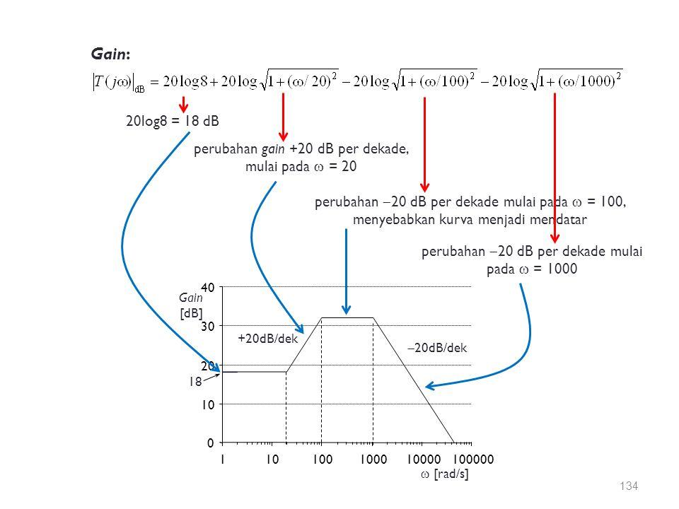 Gain: 20log8 = 18 dB perubahan gain +20 dB per dekade, mulai pada  = 20 perubahan  20 dB per dekade mulai pada  = 100, menyebabkan kurva menjadi me
