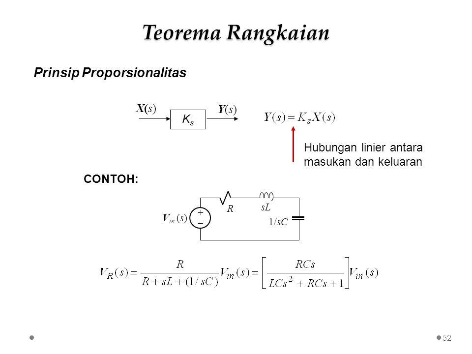 Prinsip Proporsionalitas KsKs Y(s)Y(s) X(s)X(s) sLsL R ++ 1/sC V in (s) CONTOH: Hubungan linier antara masukan dan keluaran 52 Teorema Rangkaian