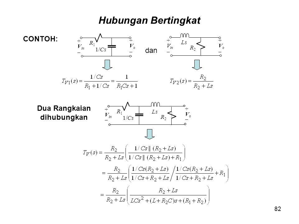 CONTOH: R1R1 + V in  1/Cs +Vo+Vo R2R2 Ls +Vo+Vo + V in  R1R1 + V in  1/Cs R2R2 Ls +Vo+Vo Hubungan Bertingkat dan Dua Rangkaian dihubungkan 82