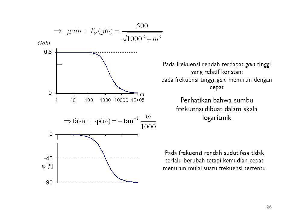Pada frekuensi rendah terdapat gain tinggi yang relatif konstan; pada frekuensi tinggi, gain menurun dengan cepat Pada frekuensi rendah sudut fasa tid