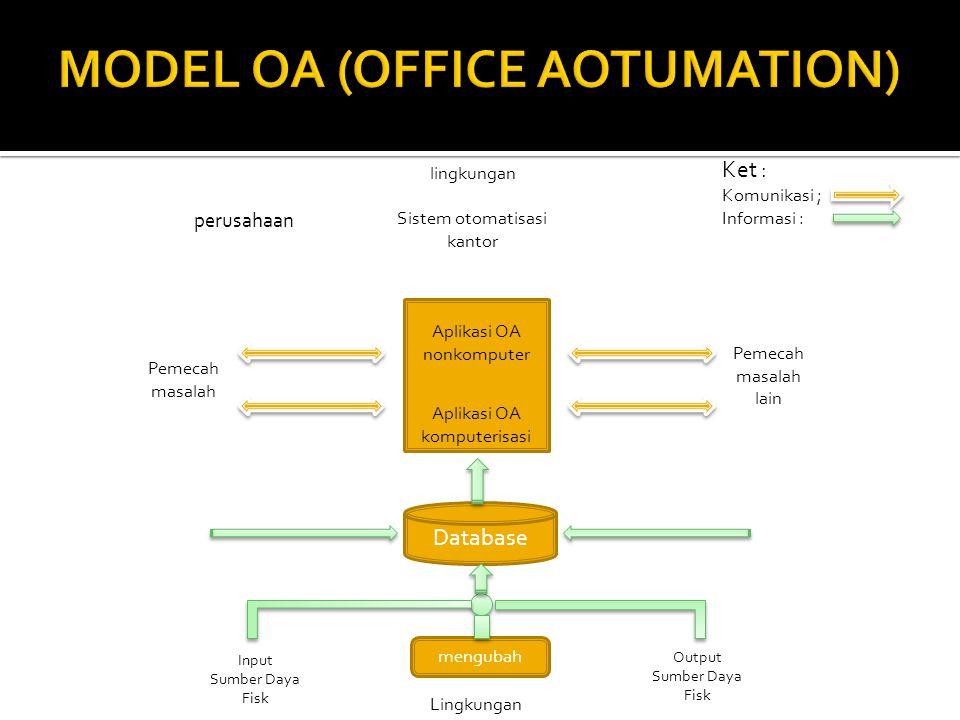 Database mengubah Lingkungan Sistem otomatisasi kantor lingkungan Output Sumber Daya Fisk Input Sumber Daya Fisk Pemecah masalah lain Pemecah masalah