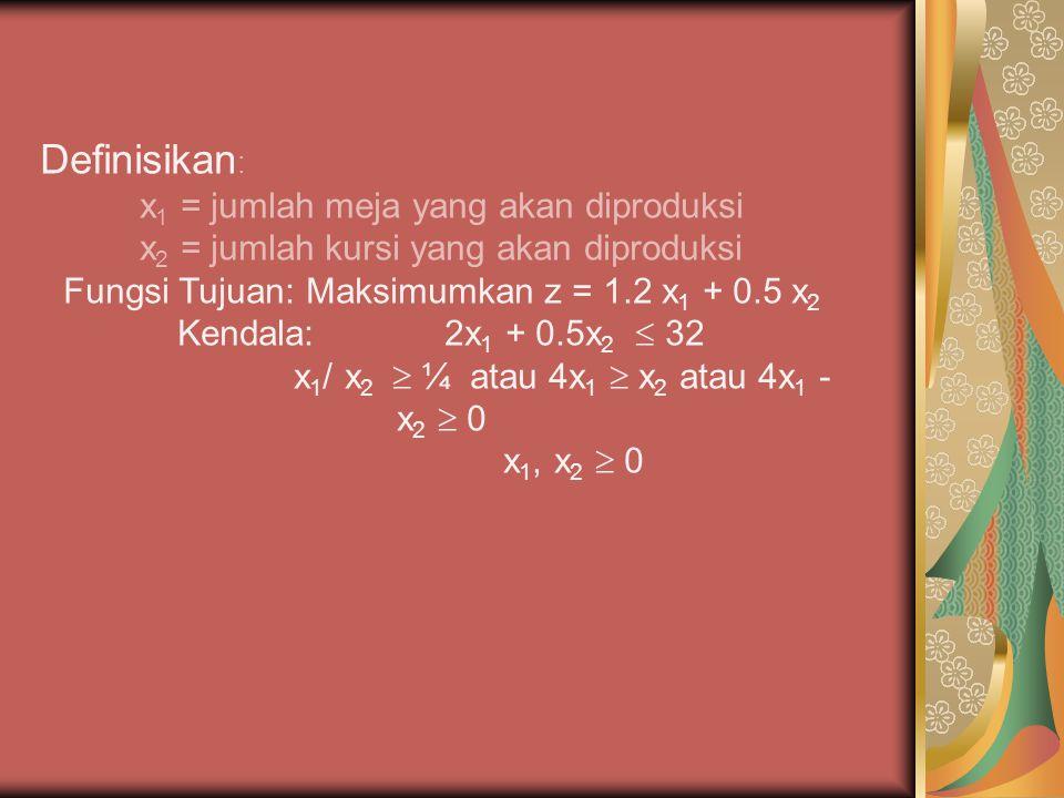 Definisikan : x 1 = jumlah meja yang akan diproduksi x 2 = jumlah kursi yang akan diproduksi Fungsi Tujuan: Maksimumkan z = 1.2 x 1 + 0.5 x 2 Kendala:
