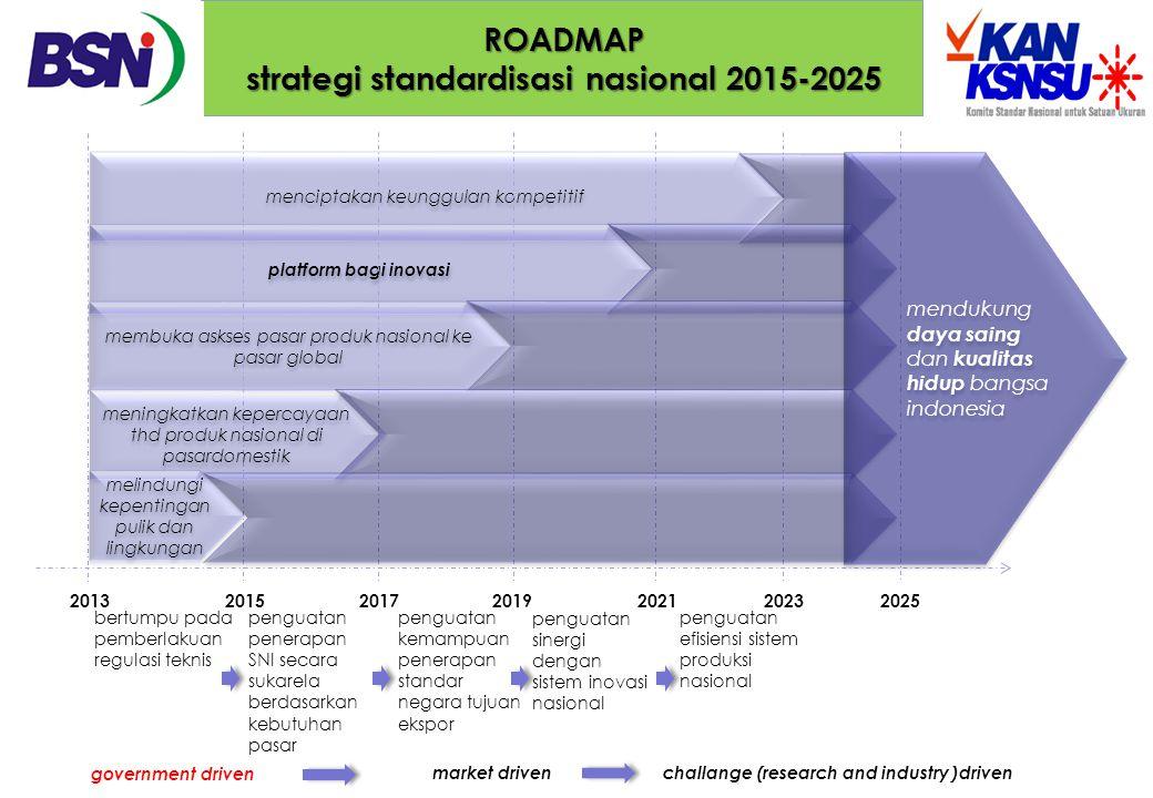 ROADMAP strategi standardisasi nasional 2015-2025 menciptakan keunggulan kompetitif platform bagi inovasi membuka askses pasar produk nasional ke pasa