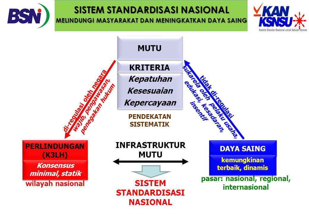INFRASTRUKTUR MUTU SISTEM STANDARDISASI NASIONAL SISTEM STANDARDISASI NASIONAL MELINDUNGI MASYARAKAT DAN MENINGKATKAN DAYA SAING PERLINDUNGAN (K3LH) D