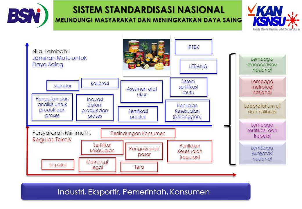 SISTEM STANDARDISASI NASIONAL MELINDUNGI MASYARAKAT DAN MENINGKATKAN DAYA SAING Industri, Eksportir, Pemerintah, Konsumen Persyararan Minimum: Regulas