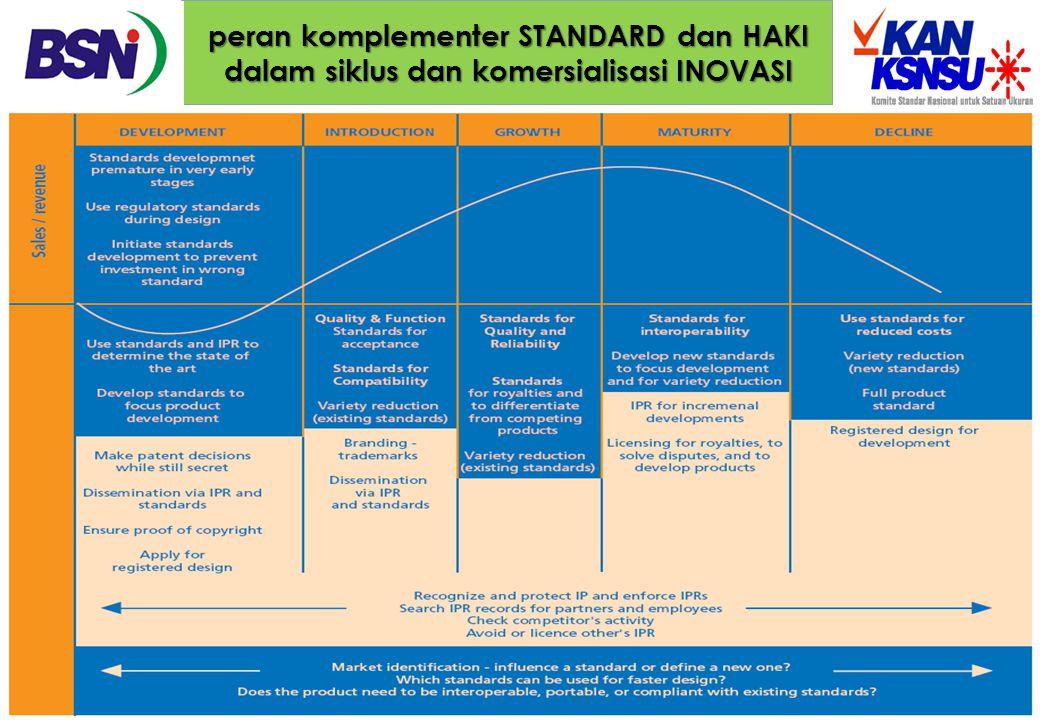 peran komplementer STANDARD dan HAKI dalam siklus dan komersialisasi INOVASI