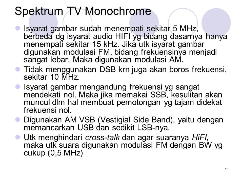 10 Spektrum TV Monochrome Isyarat gambar sudah menempati sekitar 5 MHz, berbeda dg isyarat audio HIFI yg bidang dasarnya hanya menempati sekitar 15 kH