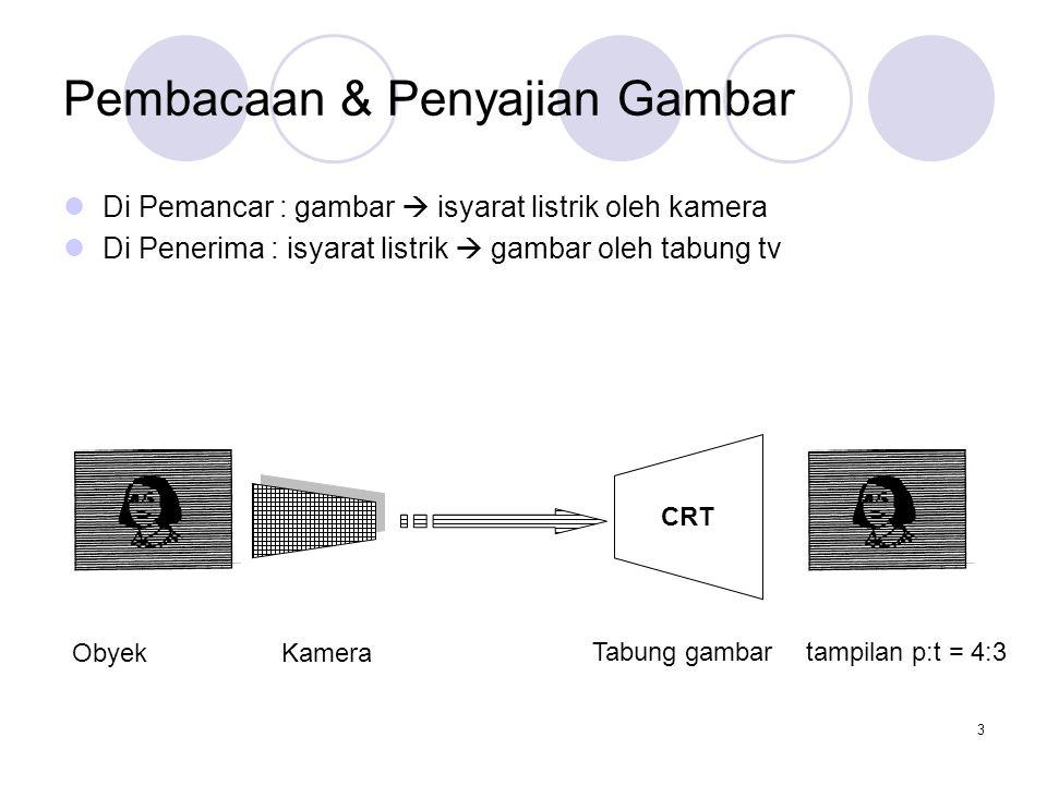 3 Pembacaan & Penyajian Gambar Di Pemancar : gambar  isyarat listrik oleh kamera Di Penerima : isyarat listrik  gambar oleh tabung tv CRT Obyek Kame