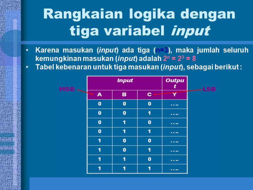 Rangkaian logika dengan tiga variabel input Karena masukan (input) ada tiga (n=3), maka jumlah seluruh kemungkinan masukan (input) adalah 2 n = 2 3 =