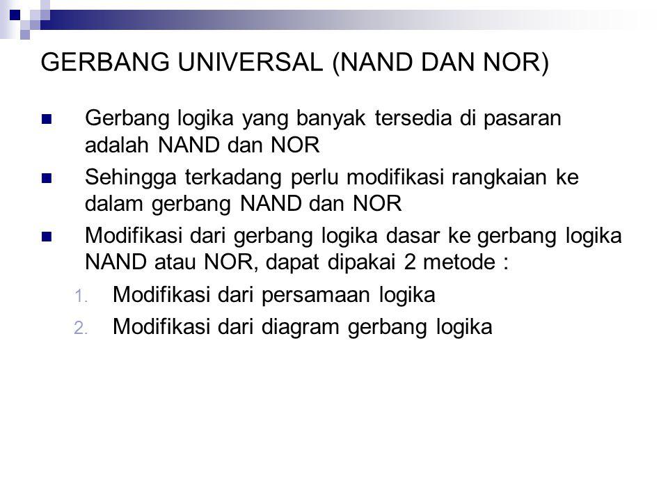 GERBANG UNIVERSAL (NAND DAN NOR) Gerbang logika yang banyak tersedia di pasaran adalah NAND dan NOR Sehingga terkadang perlu modifikasi rangkaian ke d