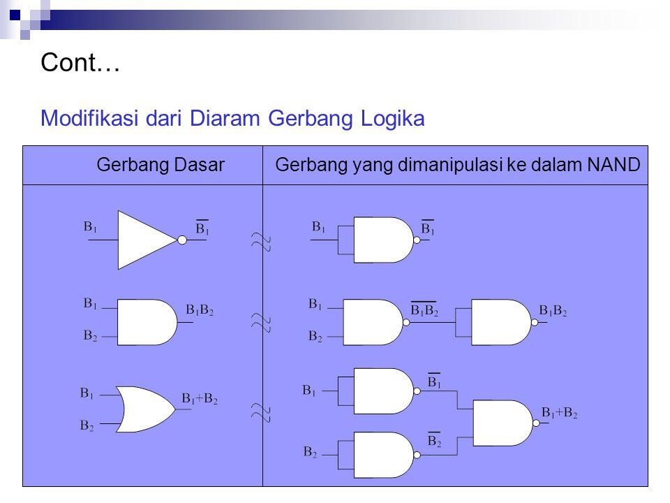 Cont… Modifikasi dari Diaram Gerbang Logika Gerbang DasarGerbang yang dimanipulasi ke dalam NAND
