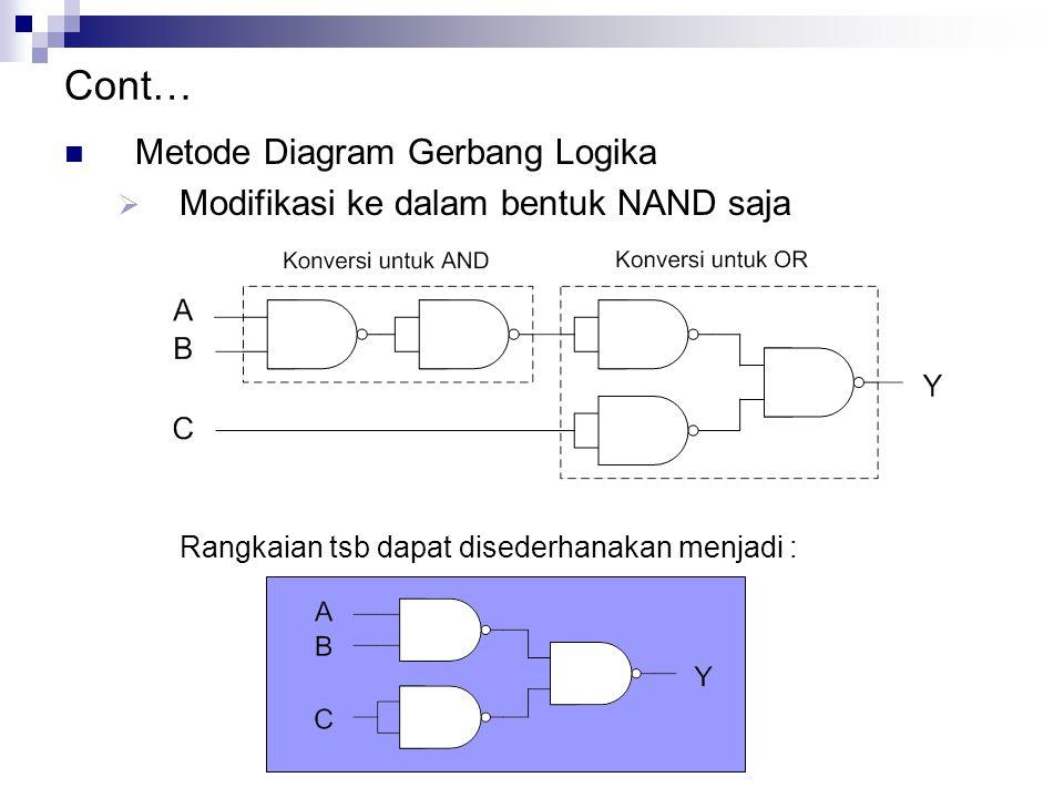 Cont… Metode Diagram Gerbang Logika  Modifikasi ke dalam bentuk NAND saja Rangkaian tsb dapat disederhanakan menjadi :