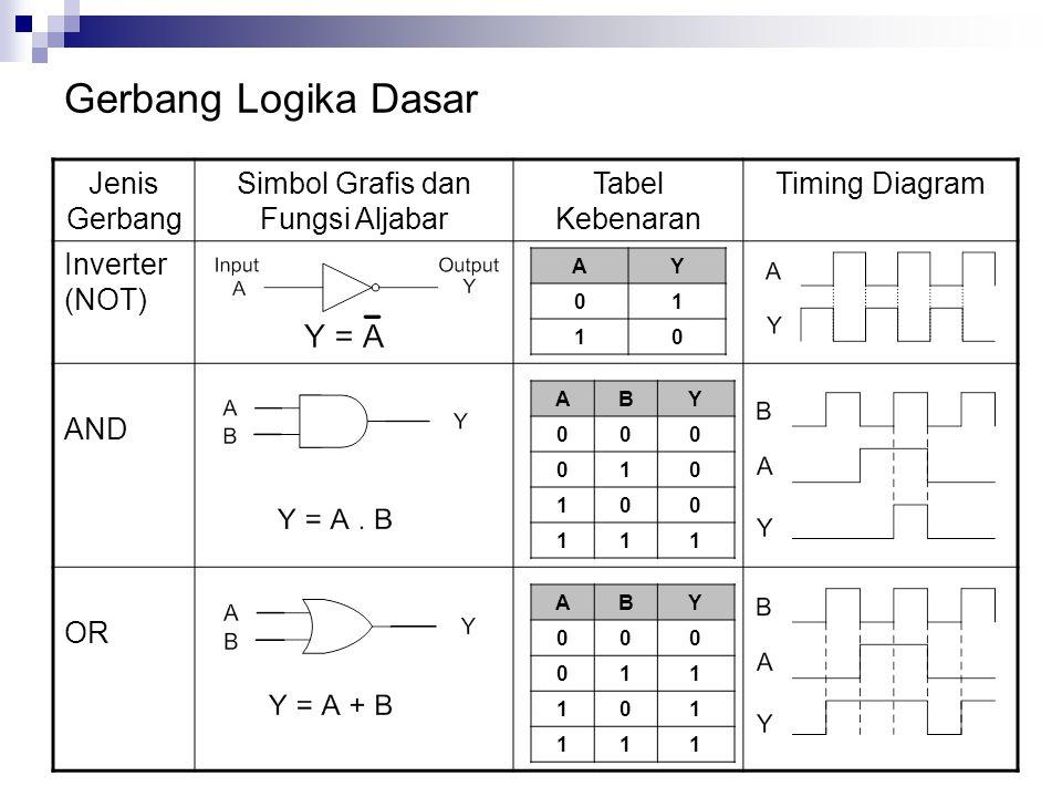 Gerbang Logika Dasar Jenis Gerbang Simbol Grafis dan Fungsi Aljabar Tabel Kebenaran Timing Diagram Inverter (NOT) AND OR AY 01 10 ABY 000 010 100 111