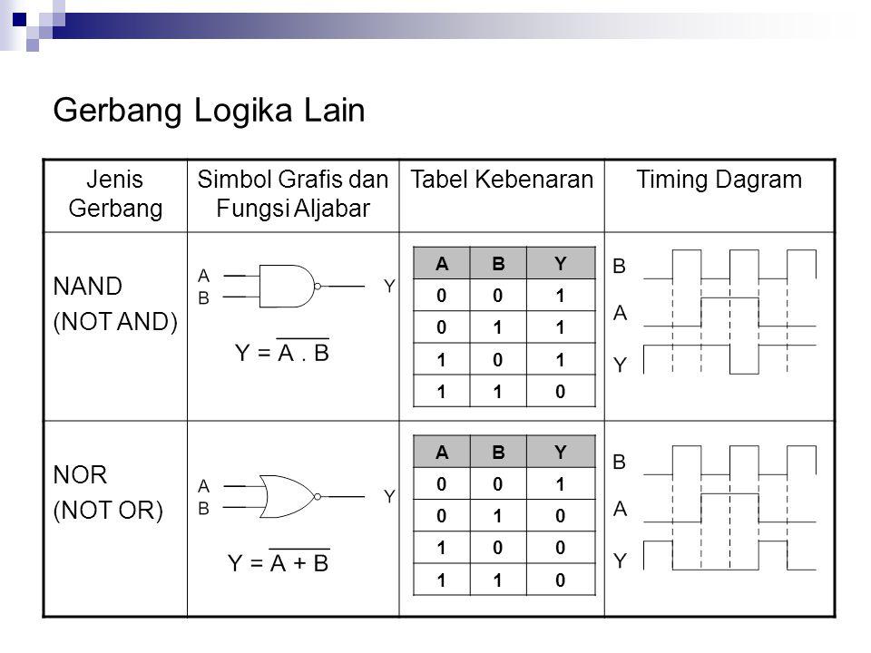 Gerbang Logika Lain ABY 001 011 101 110 Jenis Gerbang Simbol Grafis dan Fungsi Aljabar Tabel KebenaranTiming Dagram NAND (NOT AND) NOR (NOT OR) ABY 00