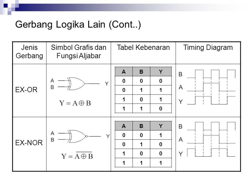 Gerbang Logika Lain (Cont..) ABY 000 011 101 110 Jenis Gerbang Simbol Grafis dan Fungsi Aljabar Tabel KebenaranTiming Diagram EX-OR EX-NOR ABY 001 010