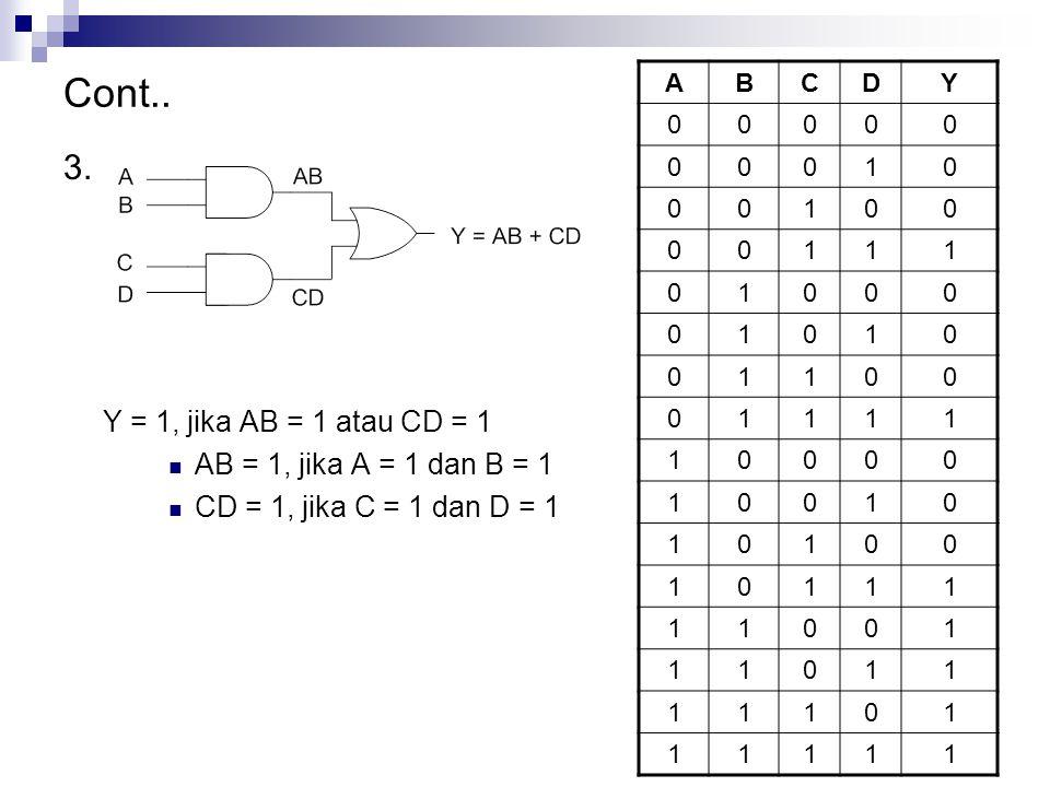 Cont.. 3. Y = 1, jika AB = 1 atau CD = 1 AB = 1, jika A = 1 dan B = 1 CD = 1, jika C = 1 dan D = 1 ABCDY 00000 00010 00100 00111 01000 01010 01100 011