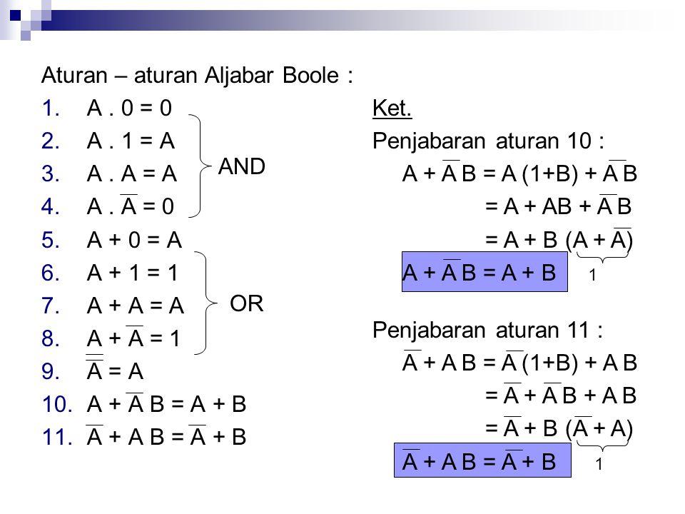 Aturan – aturan Aljabar Boole : 1.A. 0 = 0 2.A. 1 = A 3.A. A = A 4.A. A = 0 5.A + 0 = A 6.A + 1 = 1 7.A + A = A 8.A + A = 1 9.A = A 10.A + A B = A + B