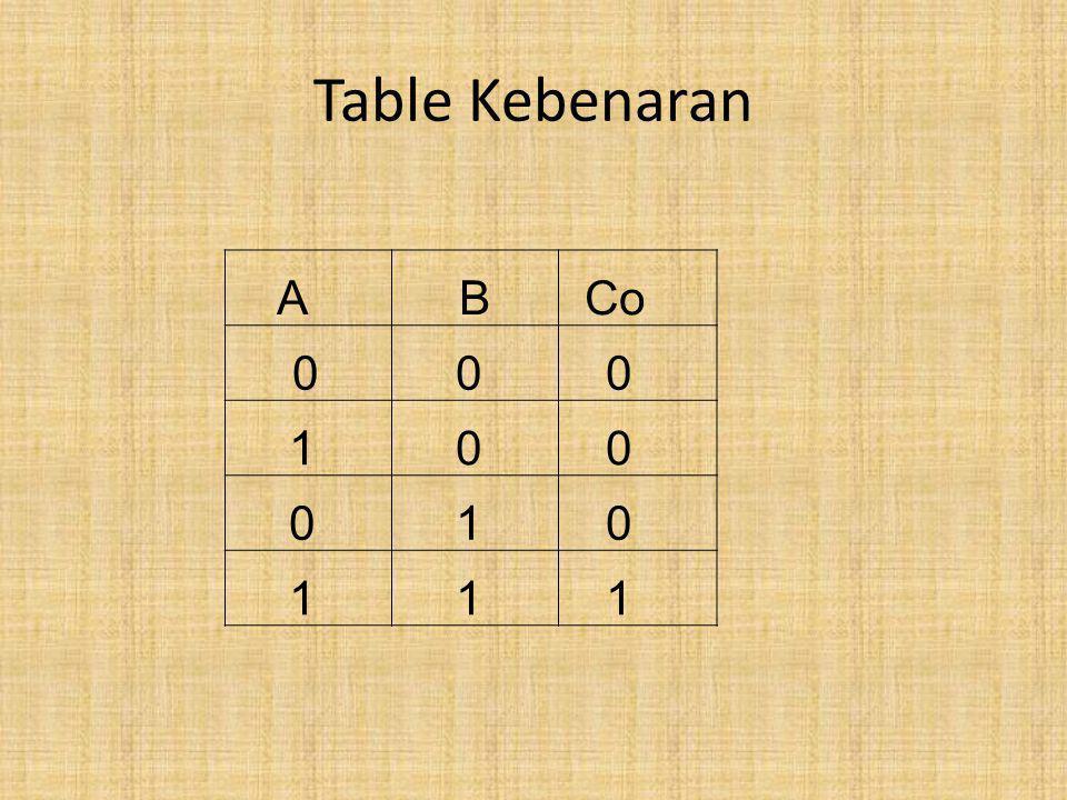 Table Kebenaran ABCo 000 100 010 111