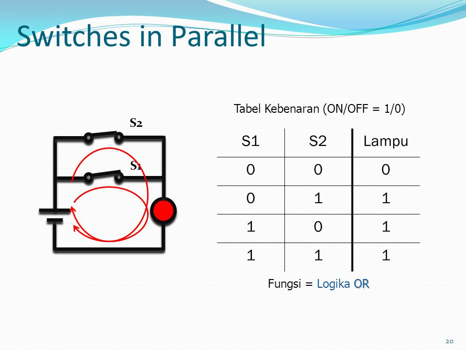 20 Switches in Parallel S1S2Lampu 000 011 101 111 OR Fungsi = Logika OR Tabel Kebenaran (ON/OFF = 1/0) S1 S2