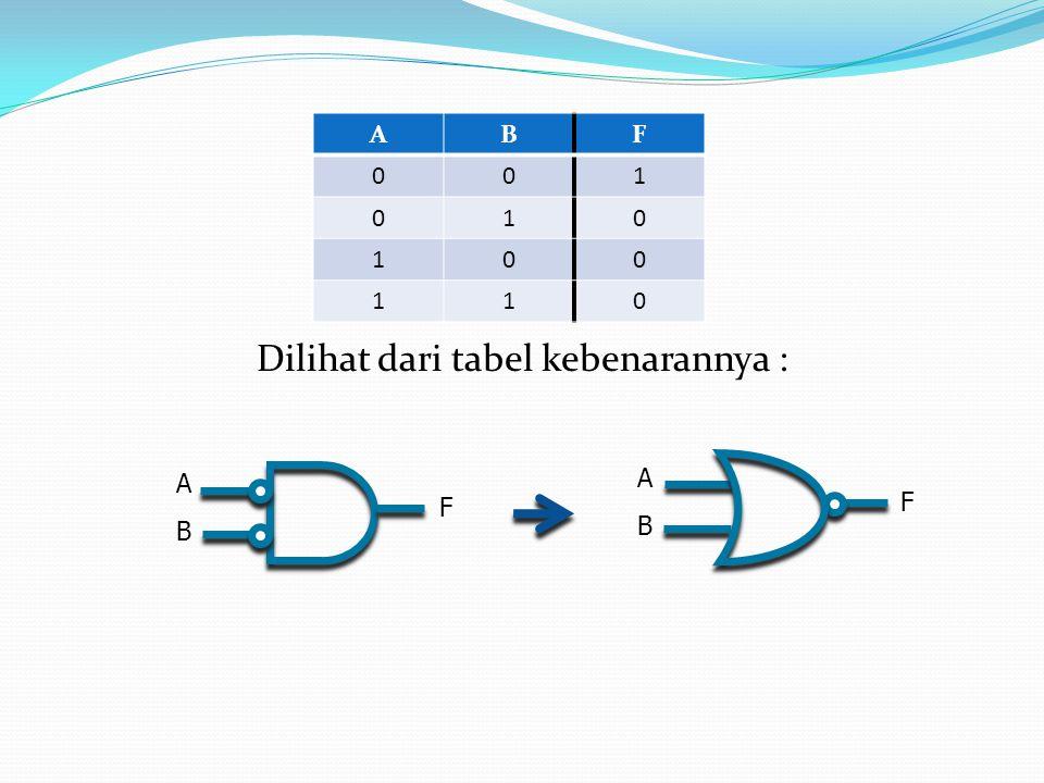 Dilihat dari tabel kebenarannya : ABF 001 010 100 110 A B F A B F