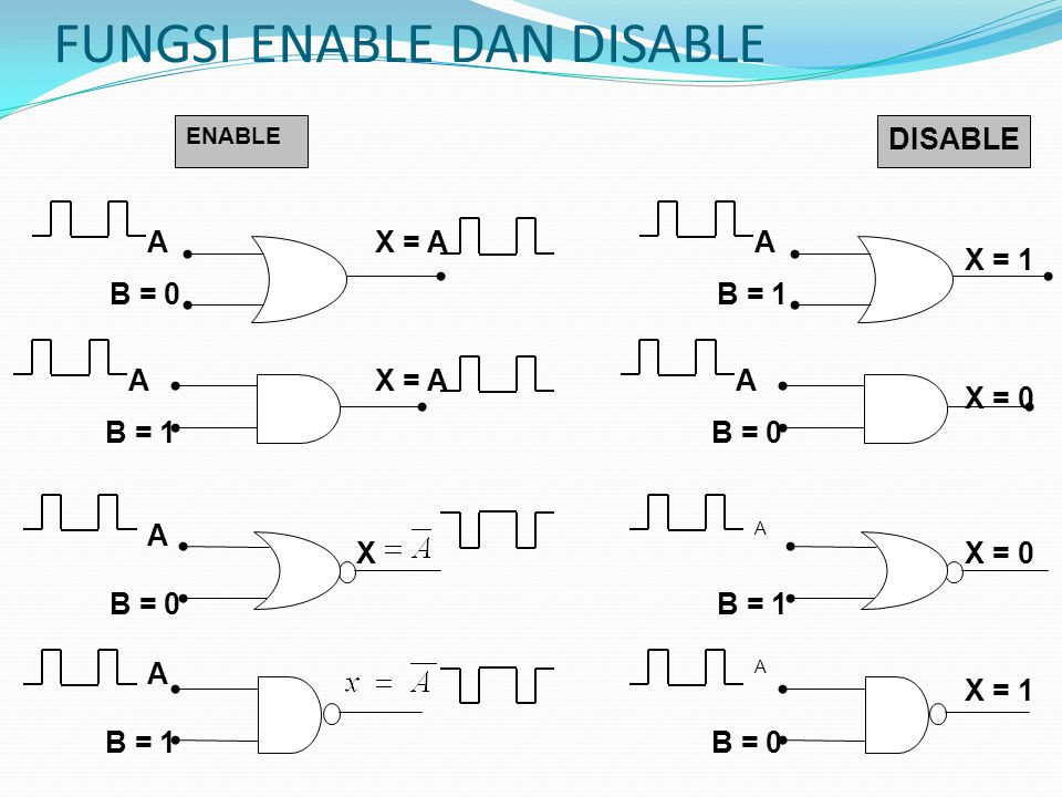 FUNGSI ENABLE DAN DISABLE A B = 0 X = A ENABLE A B = 0 A B = 1 X = A X A B = 1 A A A B = 0 A X = 1 X = 0 X = 1 DISABLE